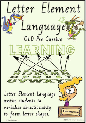 Year 2 Handwriting | Terminology | Letter Element Language | QLD PreCursive