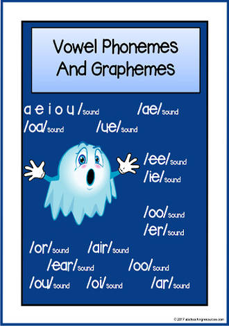 Vowel Phoneme and Grapheme | Picture-Word | Charts | Set 3