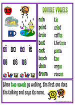 Double Vowel | Spelling Rule | Chart
